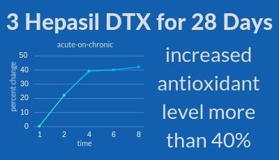 Hepasil antioxidant increase 400x230 1